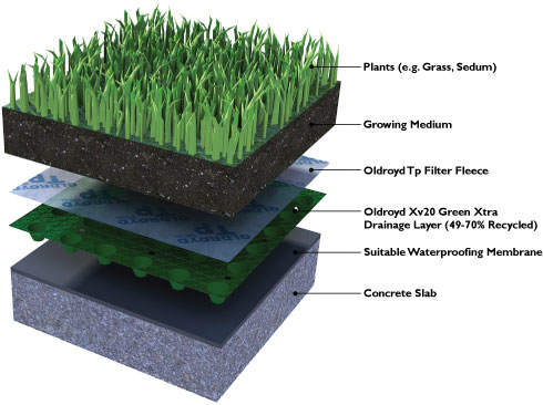 One roof two roofs green roofs blue roofs intercon for Sustainable roof materials