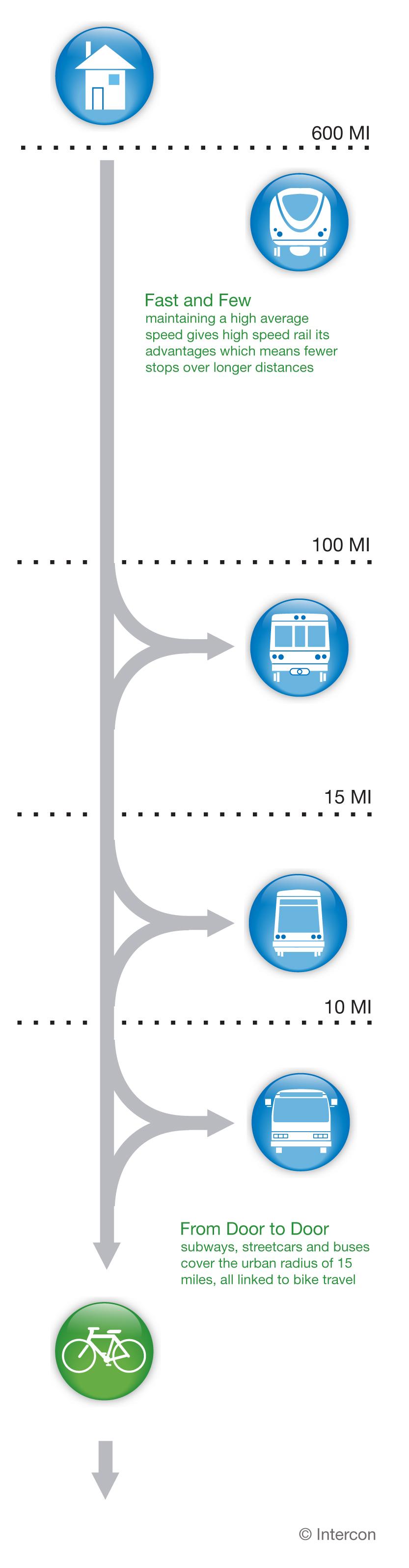 Alternative Transit